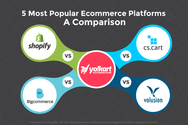Comparison of 5 Most Popular Ecommerce Platforms