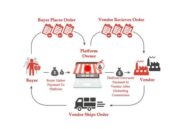 Multivendor ecommerce business