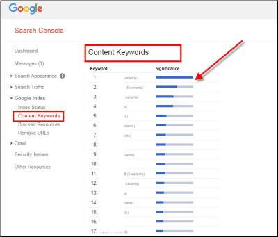 Content Keywords Report in Google Search Console is going to become a History