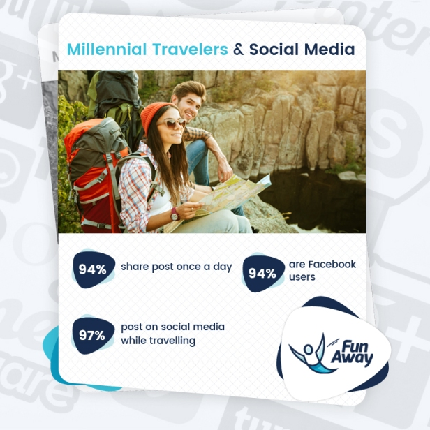 Travel Activity Websites